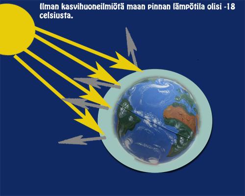 Auringon lämpösäteily